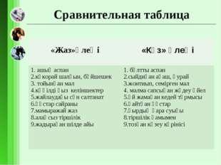 Сравнительная таблица «Жаз»өлеңі «Күз» өлеңі 1. ашық аспан 2.көкорай шалғын,