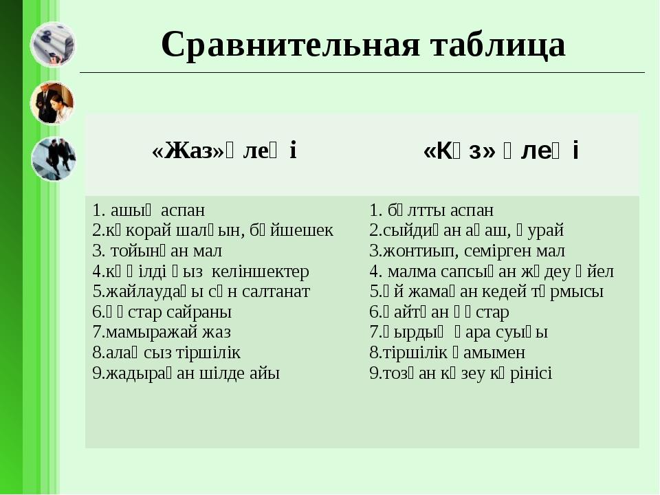 Сравнительная таблица «Жаз»өлеңі «Күз» өлеңі 1. ашық аспан 2.көкорай шалғын,...