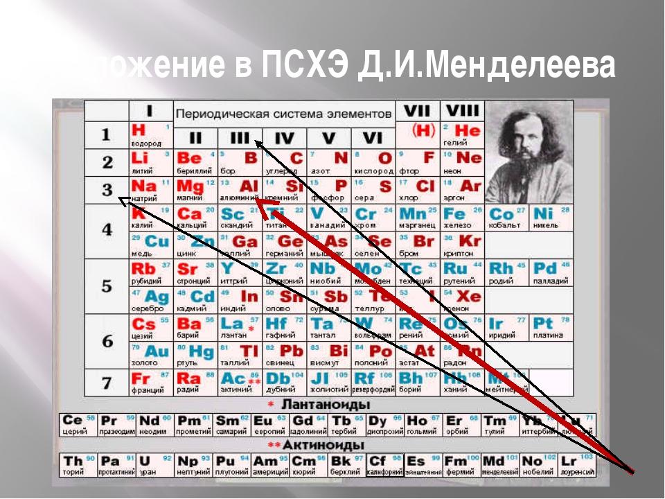 Положение в ПСХЭ Д.И.Менделеева