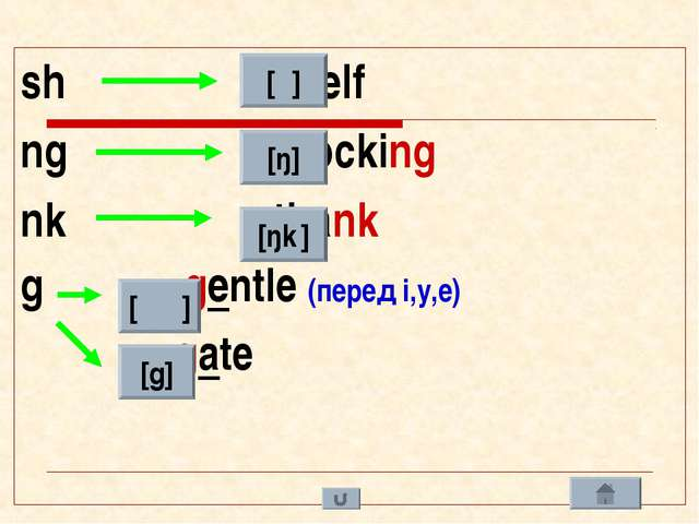 sh - shelf ng - stocking nk - thank g - gentle (перед i,y,e) - gate [ʃ ] [ŋ]...