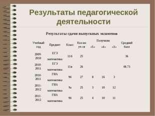 Результаты педагогической деятельности Результаты сдачи выпускных экзаменов У