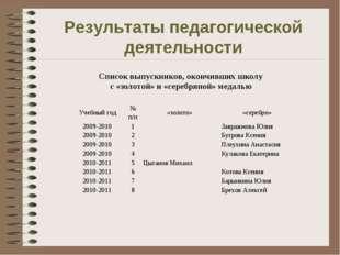 Результаты педагогической деятельности Список выпускников, окончивших школу с