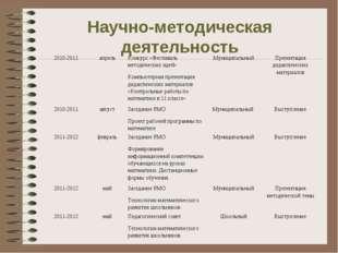 Научно-методическая деятельность 2010-2011апрельКонкурс «Фестиваль методиче