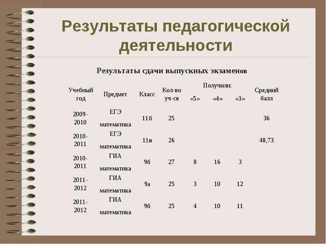 Результаты педагогической деятельности Результаты сдачи выпускных экзаменов У...