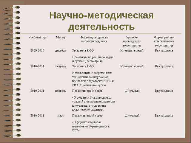 Научно-методическая деятельность Учебный годМесяцФорма проводимого мероприя...