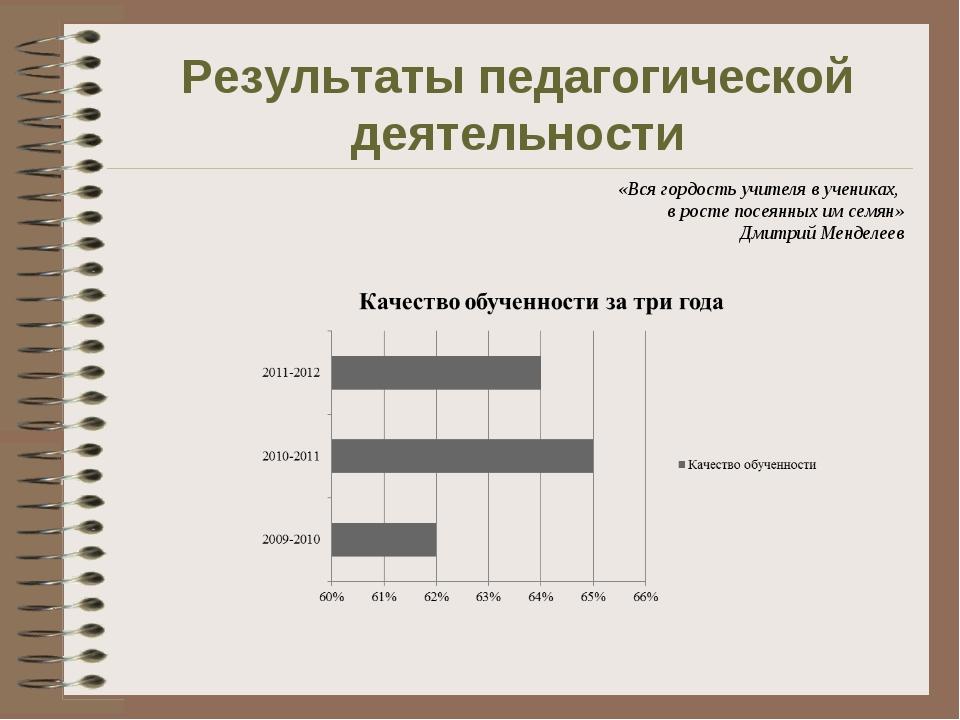 Результаты педагогической деятельности «Вся гордость учителя в учениках, в ро...