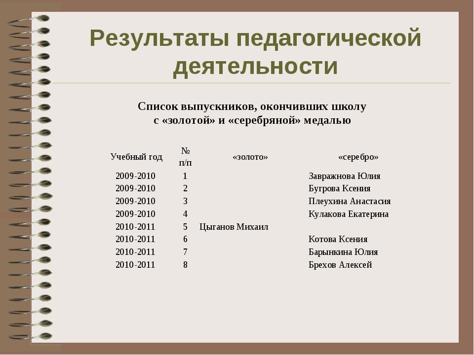 Результаты педагогической деятельности Список выпускников, окончивших школу с...