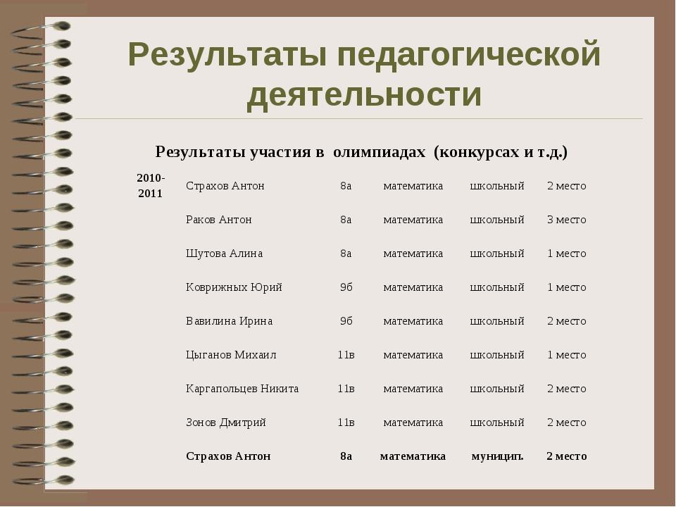 Результаты педагогической деятельности Результаты участия в олимпиадах (конку...