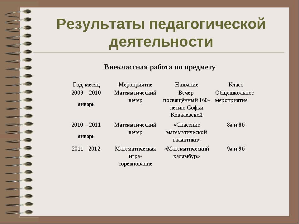 Результаты педагогической деятельности Внеклассная работа по предмету Год, ме...