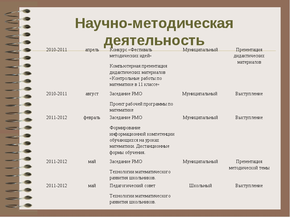 Научно-методическая деятельность 2010-2011апрельКонкурс «Фестиваль методиче...