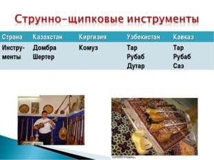 СтранаКазахстан Киргизия УзбекистанКавказ Инстру-ментыДомбра ШертерКому