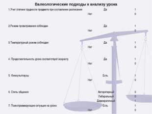 Валеологические подходы к анализу урока 1.Учет степени трудности предмета при