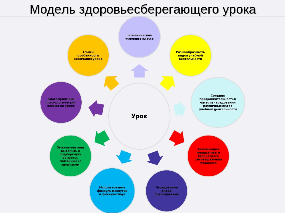 Модель здоровьесберегающего урока