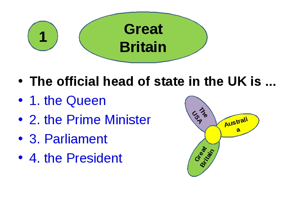 The official head of state in the UK is ... 1. the Queen 2. the Prime Minist...