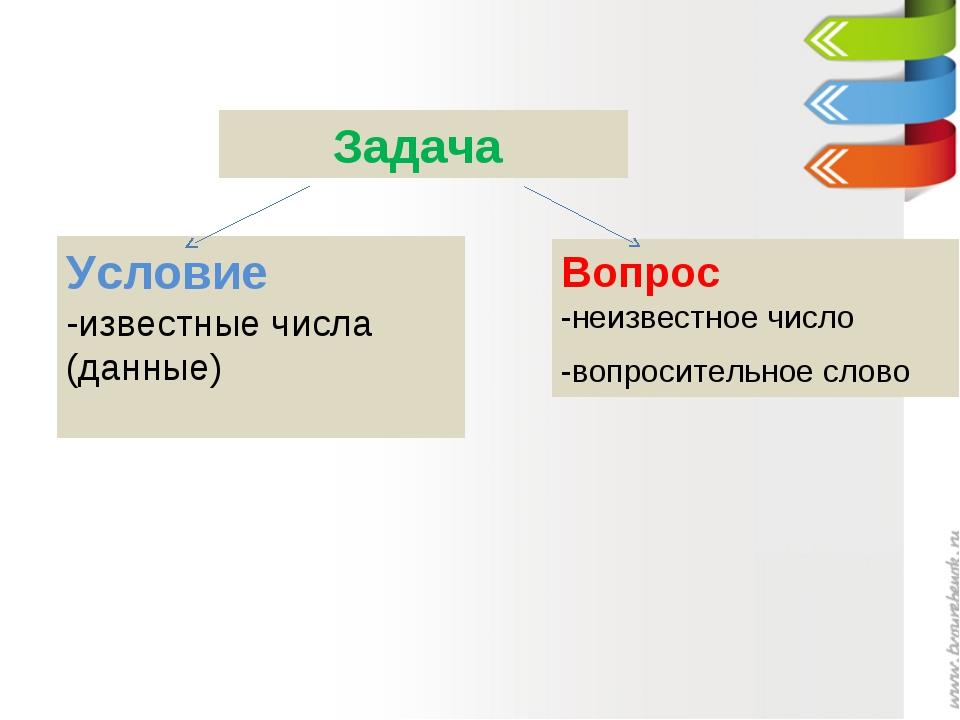 Задача Условие -известные числа (данные) Вопрос -неизвестное число -вопросите...