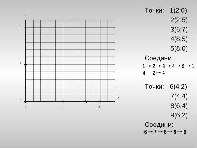 Точки: 1(2;0) 2(2;5) 3(5;7) 4(8;5) 5(8;0) Соедини: Точки: 6(4;2) 7(4;4) 8(6;4...