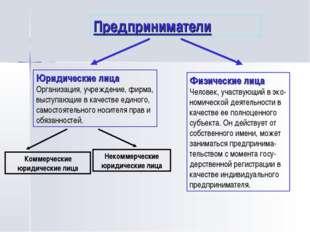 Предприниматели Юридические лица Организация, учреждение, фирма, выступающие