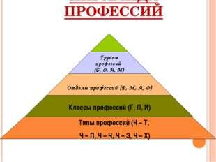 ПИРАМИДА ПРОФЕССИЙ Типы профессий (Ч – Т, Ч – П, Ч – Ч, Ч – З, Ч – Х) Классы