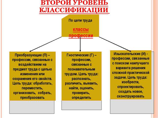 ВТОРОЙ УРОВЕНЬ КЛАССИФИКАЦИИ Гностические (Г) – профессии, связанные с познав...