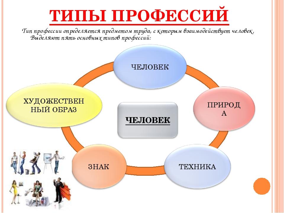 ТИПЫ ПРОФЕССИЙ Тип профессии определяется предметом труда, с которым взаимоде...