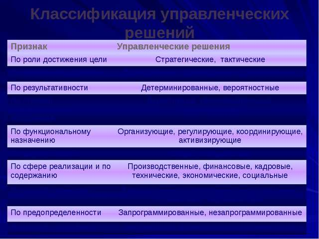 Классификация управленческих решений Признак Управленческие решения Пороли до...