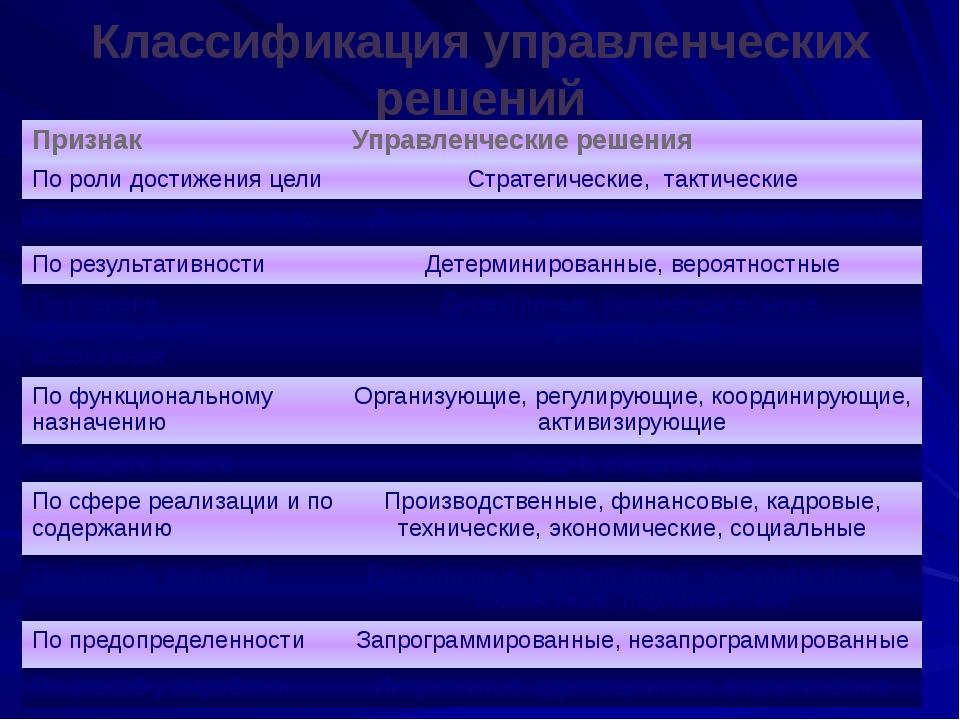 Презентация на тему Управленческие решения в функциях менеджмента слайда 3 Классификация управленческих решений Признак Управленческие решения Пороли до