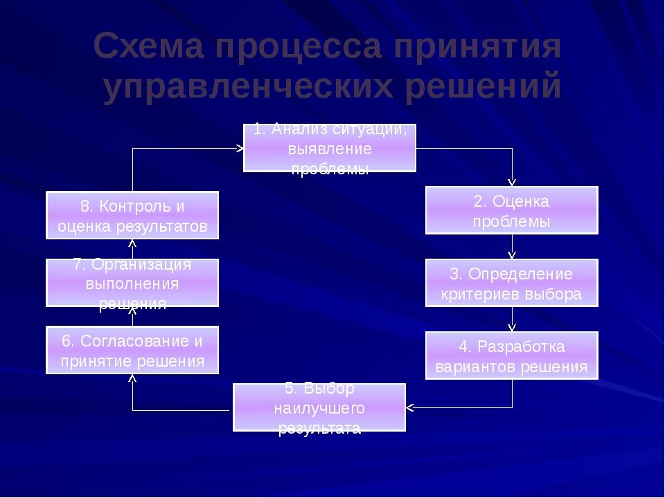 Схема процесса принятия управленческих решений 1. Анализ ситуации, выявление...