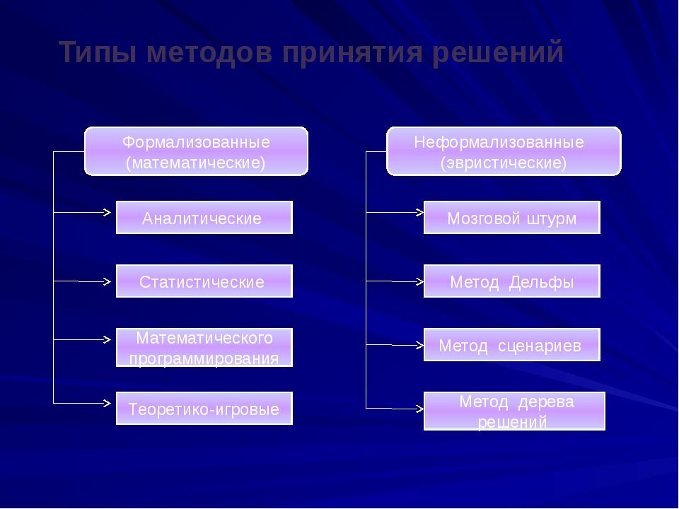 Типы методов принятия решений Формализованные (математические) Аналитические...