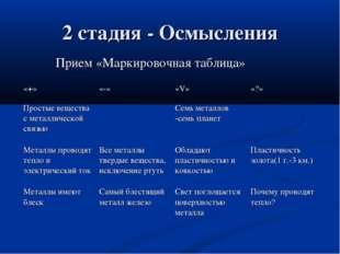 2 стадия - Осмысления Прием «Маркировочная таблица» «+»«-»«V»«?» Простые в