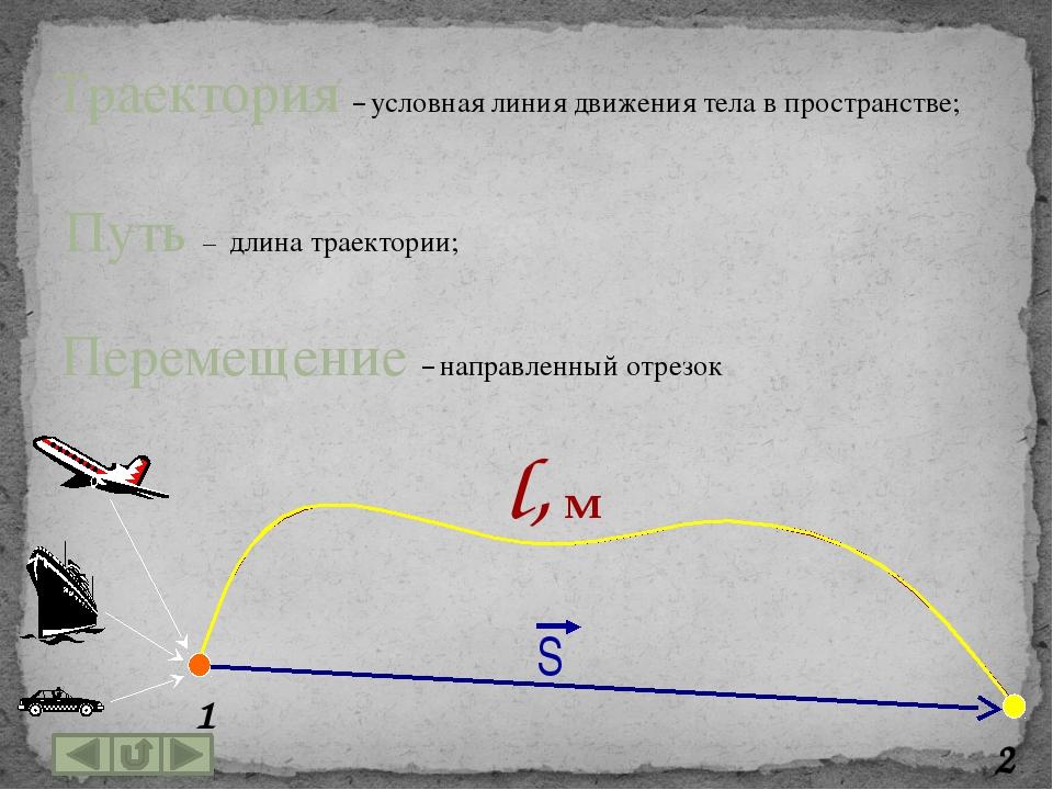 Способы задания движения точки естественный При этом способе задают: траектор...