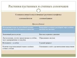 Растения пустынных и степных солончаков Солевыносливые/солеустойчивые/ растен