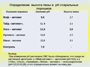 Вывод: При измерении рН растворов СМС было обнаружено, что среда их растворов