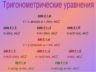 cos t = a t = ± arccos a + 2πn, nЄZ cos t = 1 cos t = -1 cos t = 0 t=2πn, nЄ