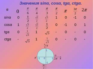 Значения sinα, cosα, tgα, ctgα. x y 0 1 1 -1 -1 α  sinα 0 1 0