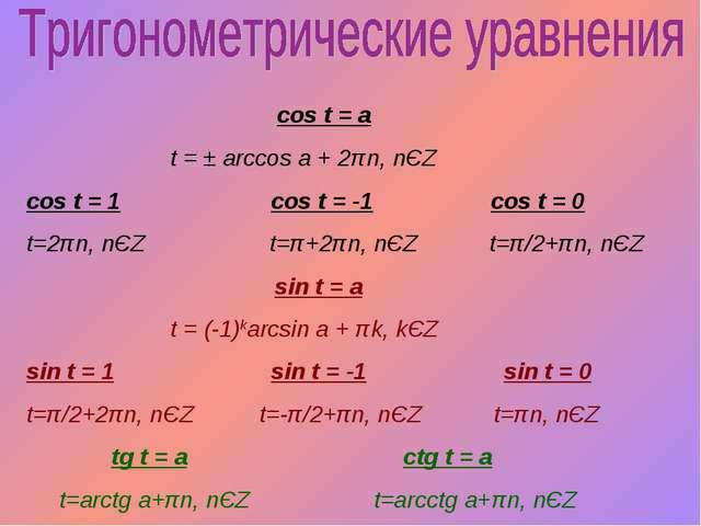 cos t = a t = ± arccos a + 2πn, nЄZ cos t = 1 cos t = -1 cos t = 0 t=2πn, nЄ...