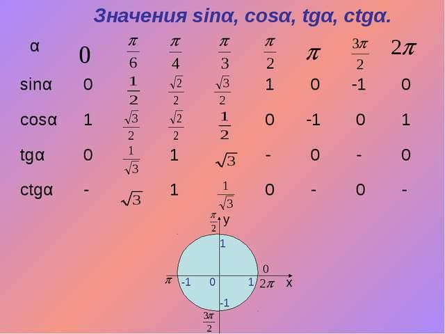 Значения sinα, cosα, tgα, ctgα. x y 0 1 1 -1 -1 α  sinα 0 1 0...