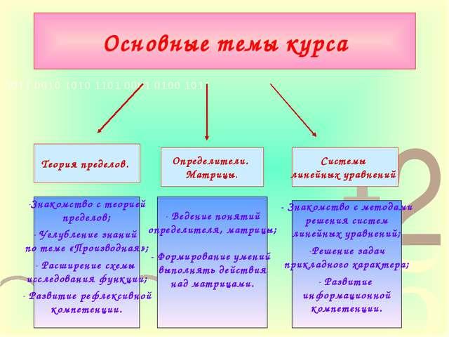 Основные темы курса Теория пределов. Определители. Матрицы. Системы линейных...