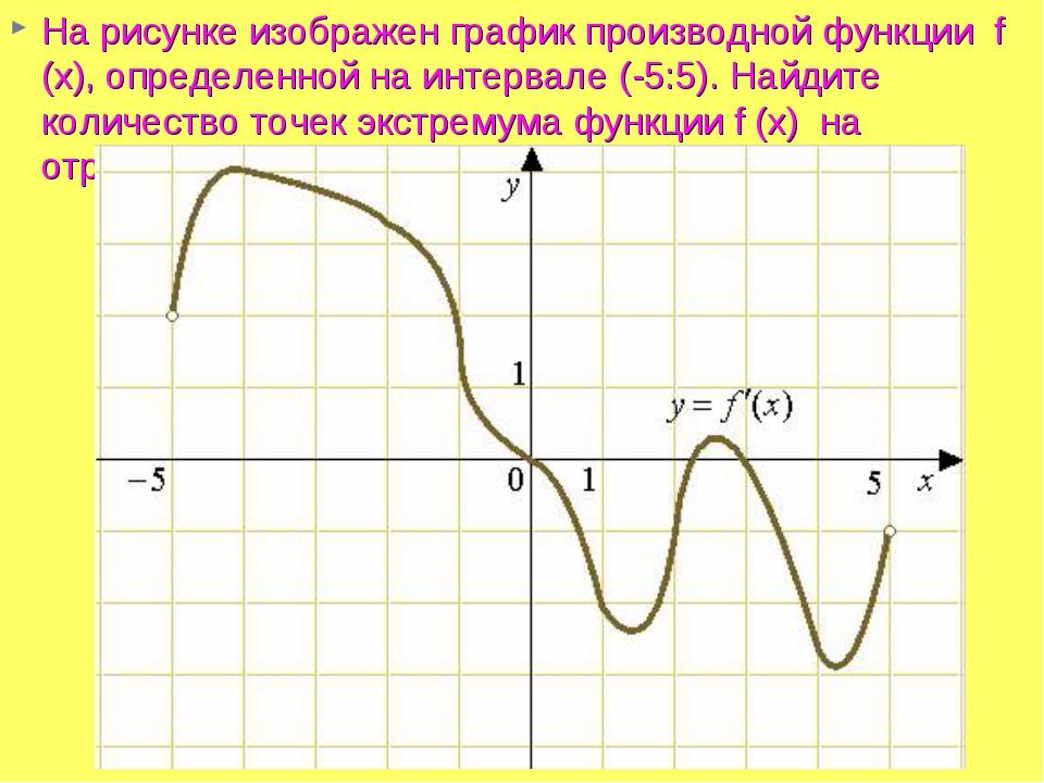 На рисунке изображен графикпроизводной функции f (x), определенной на интер...
