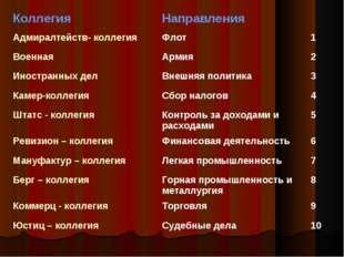 КоллегияНаправления Адмиралтейств- коллегияФлот1 ВоеннаяАрмия2 Иност