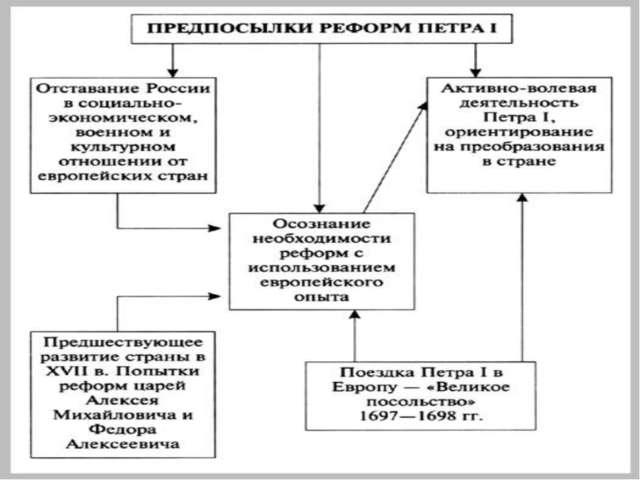 ка Россия, как и другие страны Европы XVII века, встала на путь модернизации....