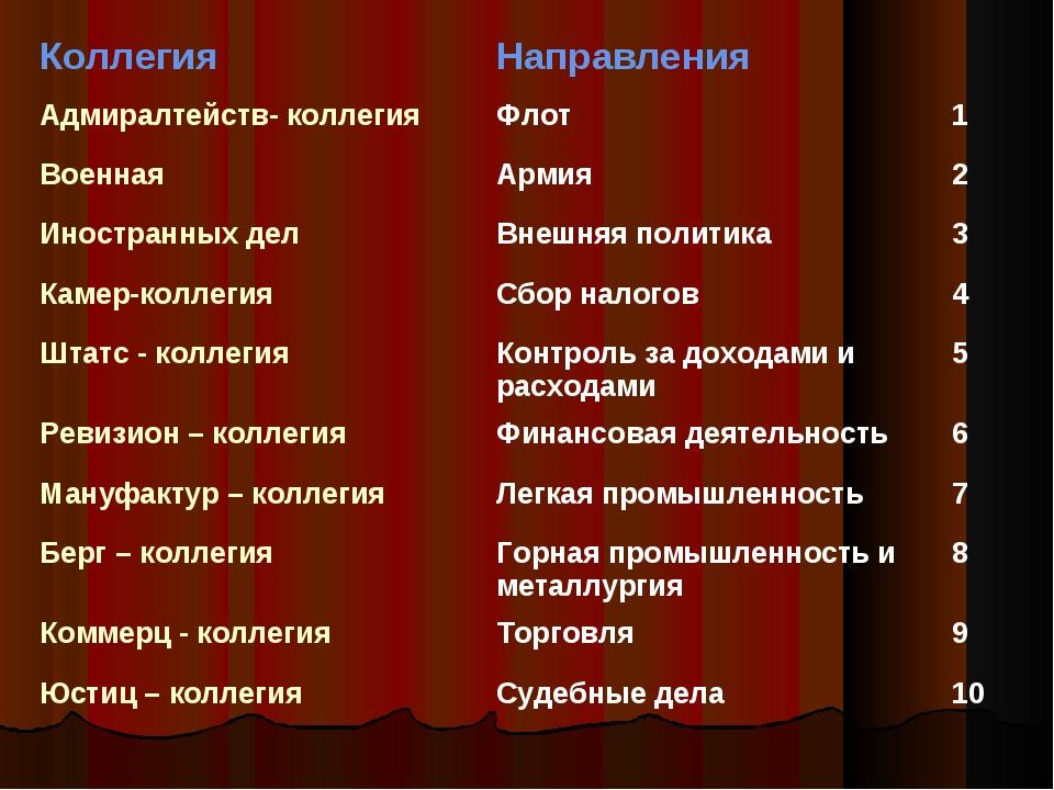 КоллегияНаправления Адмиралтейств- коллегияФлот1 ВоеннаяАрмия2 Иност...