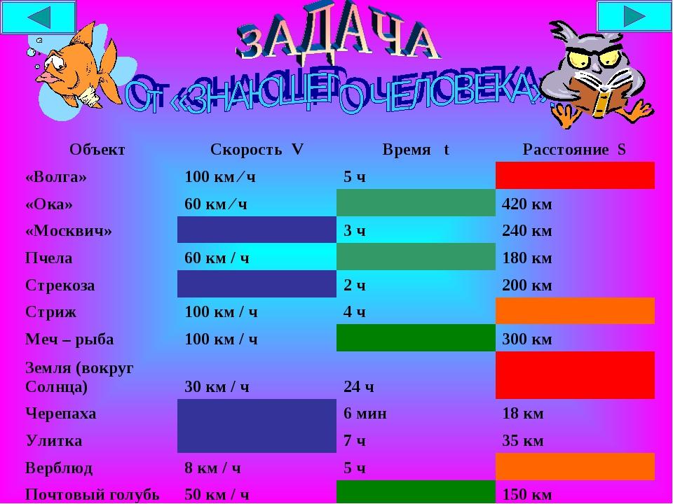 ОбъектСкорость VВремя tРасстояние S «Волга»100 км ∕ ч5 ч «Ока»60 км ∕...