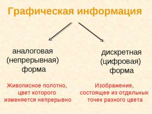 Графическая информация аналоговая (непрерывная) форма дискретная (цифровая) ф
