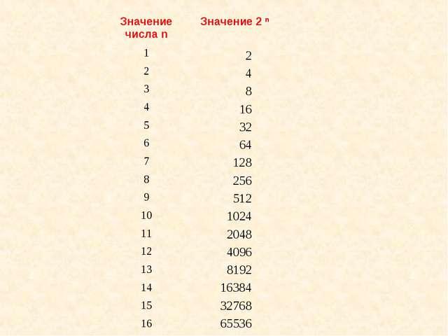 2 4 8 16 32 64 128 256 512 1024 2048 4096 8192 16384 32768 65536 Значение чис...