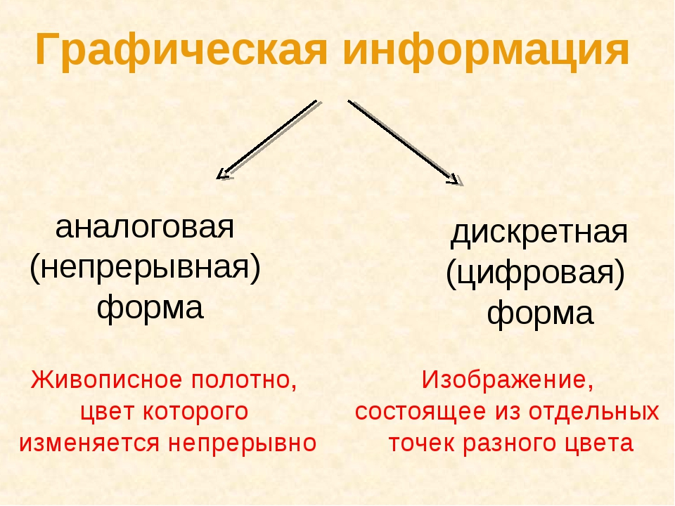 Графическая информация аналоговая (непрерывная) форма дискретная (цифровая) ф...
