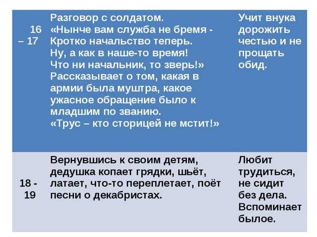 16 – 17 Разговор с солдатом. «Нынче вам служба не бремя - Кротко начальство...