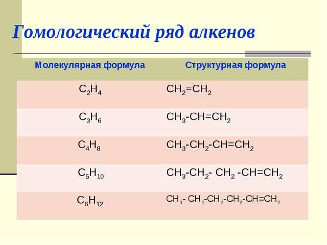 Гомологический ряд алкенов
