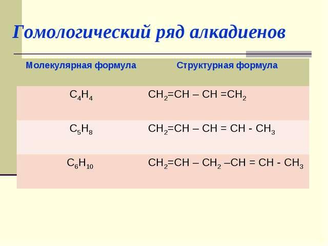 Гомологический ряд алкадиенов