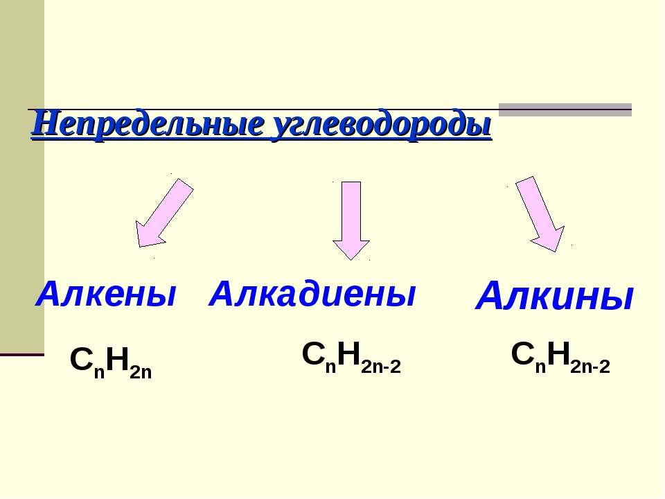 Непредельные углеводороды Алкены Алкадиены CnH2n CnH2n-2 Алкины CnH2n-2