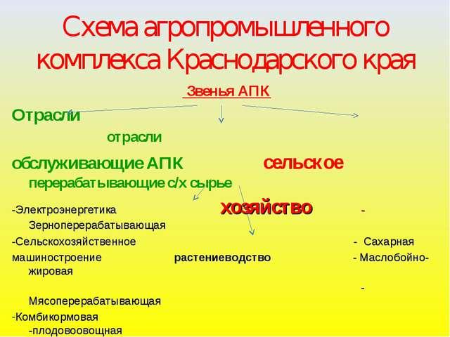 Схема агропромышленного комплекса Краснодарского края Звенья АПК Отрасли отра...